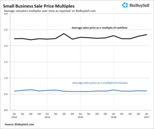 2017q1_small_business_sale_price_multiples